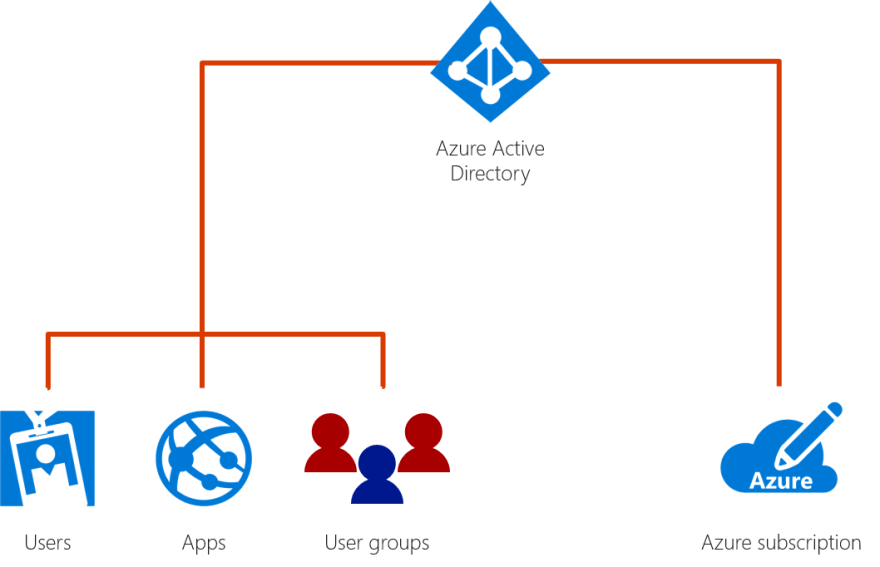 Azure offers several ways to leverage identity as a service (IDaaS) with varying levels of complexity.