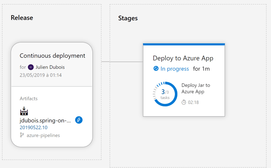 Using Azure Pipelines to build, test and deploy a Spring