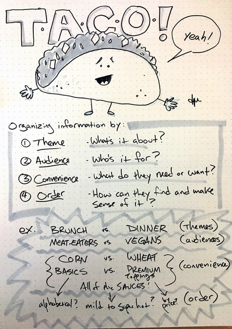 Drawing of a happy taco, followed by my initial sketched notes on organizing information in this way, with an example as described in the text below.
