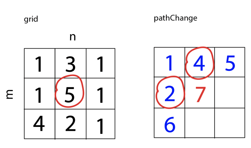 Using circles in grid and pathChange to demonstrate which items are being compared. The value of the current square in pathChange becomes 7. pathChange now equals [[1,4,5], [2,7,<empty>], [6,<empty>,<empty>]].