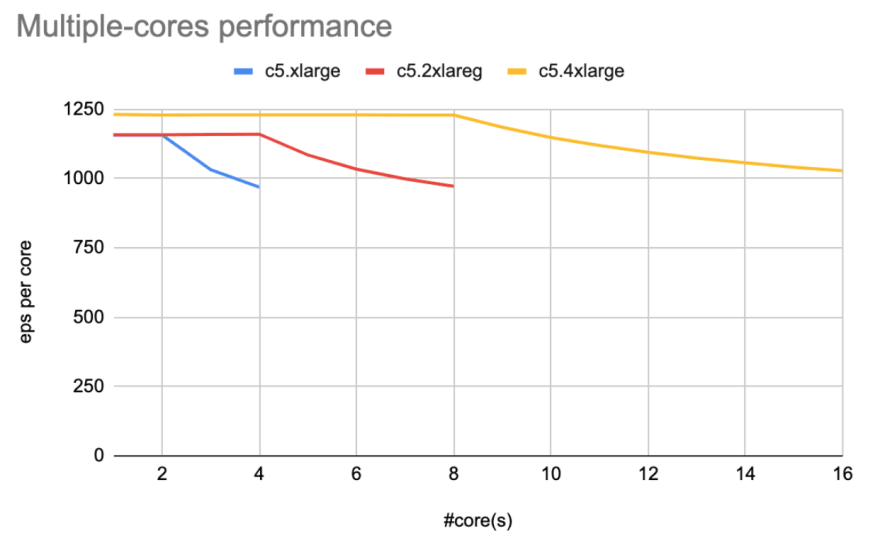 Multiple-cores performance