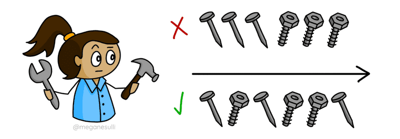 """A girl holding a hammer and a wrench. One option (with a red """"X"""") would be to do all the nails first and then all the bolts. Another option (with a green checkmark) would be to mix up the order: nail, bolt, nail, bolt, bolt, nail."""