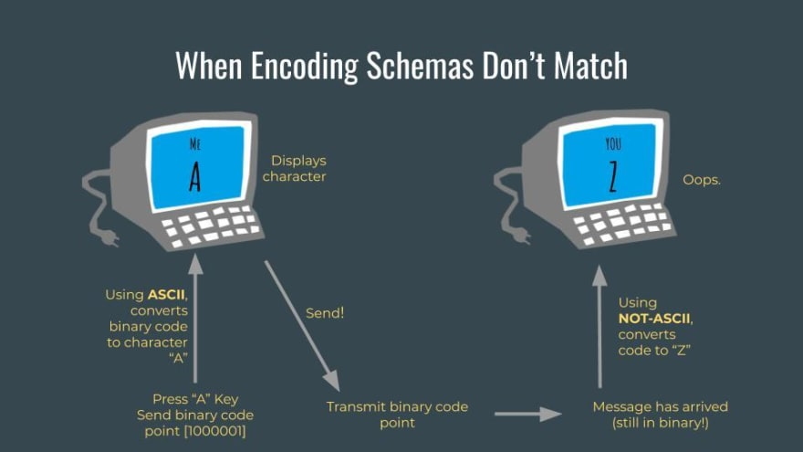 A flow chart demonstrating how two schemas can cause misinterpretation of data