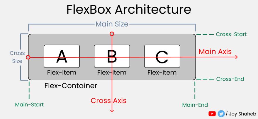 Flex Box model Architecture