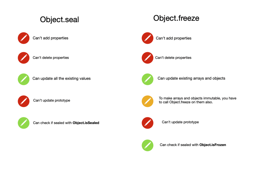 Image summarizing the differences between Object.freeze and Object.seal