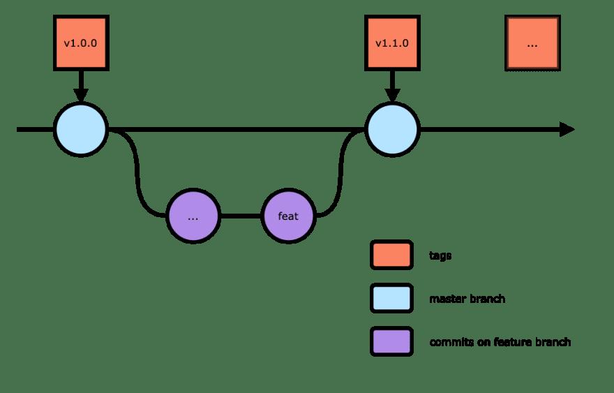 development-workflow.png