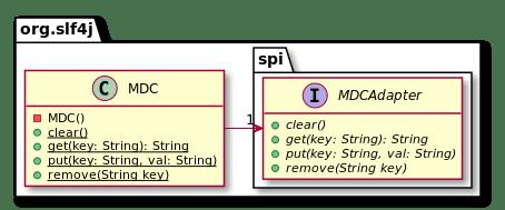 MDC class diagram