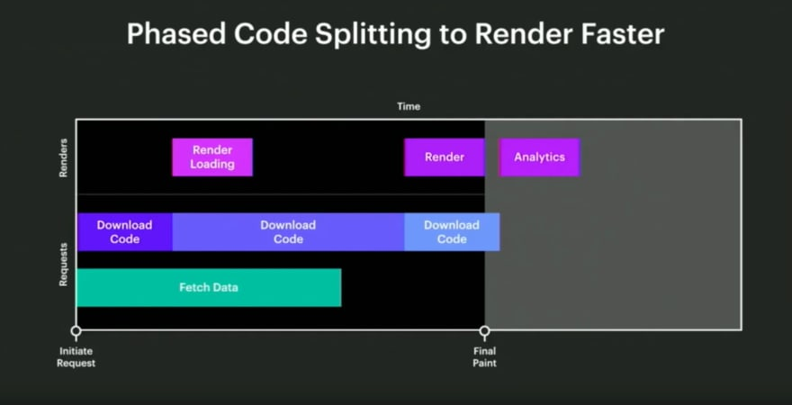 Split your single blocking downloads into phases for faster render times