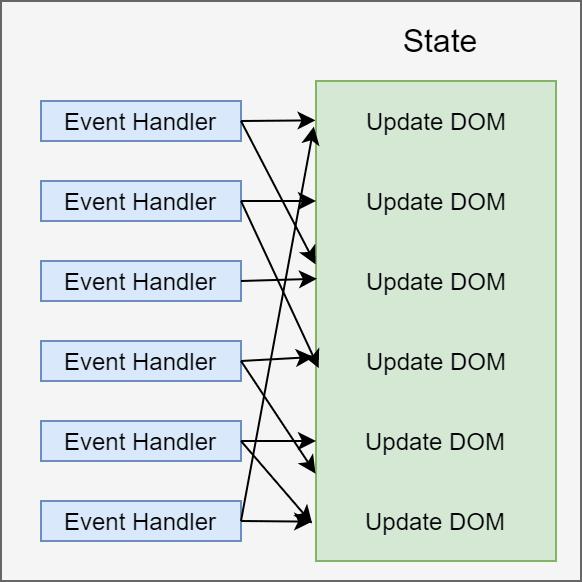 Unidirectionaldataflow-2.png