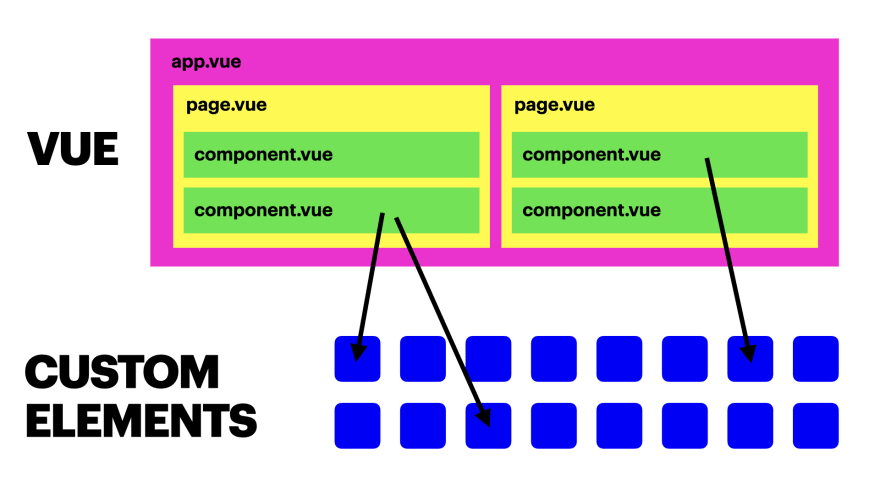 Flatter component hierarchy