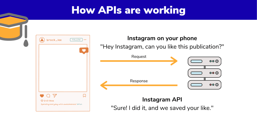 How APIs are working - Non technical