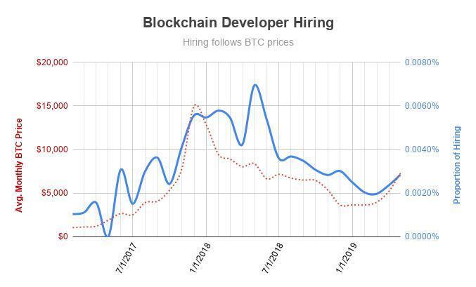 Blockchain developer hiring