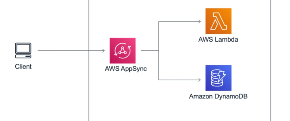 "Cover image for Deploy ""The Simple GraphQL Service"" Serverless Pattern Today (AWS Appsync, DynamoDB, Lambda, GraphQL)"