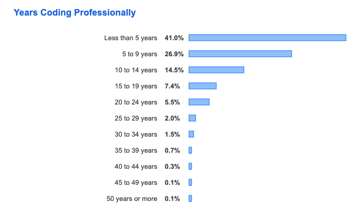 Stack Overflow Survey 2019 - Years of Experience
