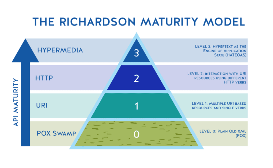 Richardson Maturity Model as a goalpost to achieving truly complete and useful APIs