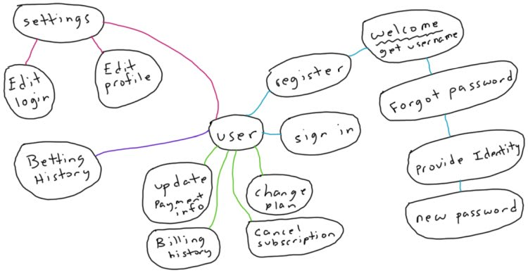 Account system mindmap