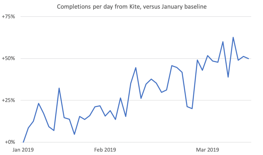 Completions per day using Kite