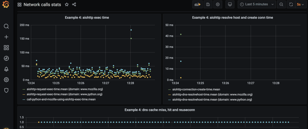 Cover image for Monitoring sync and async network calls in Python using TIG stack
