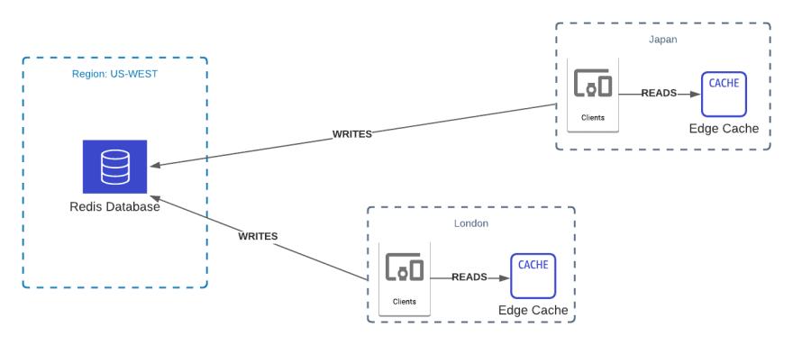 Edge caching Architecture