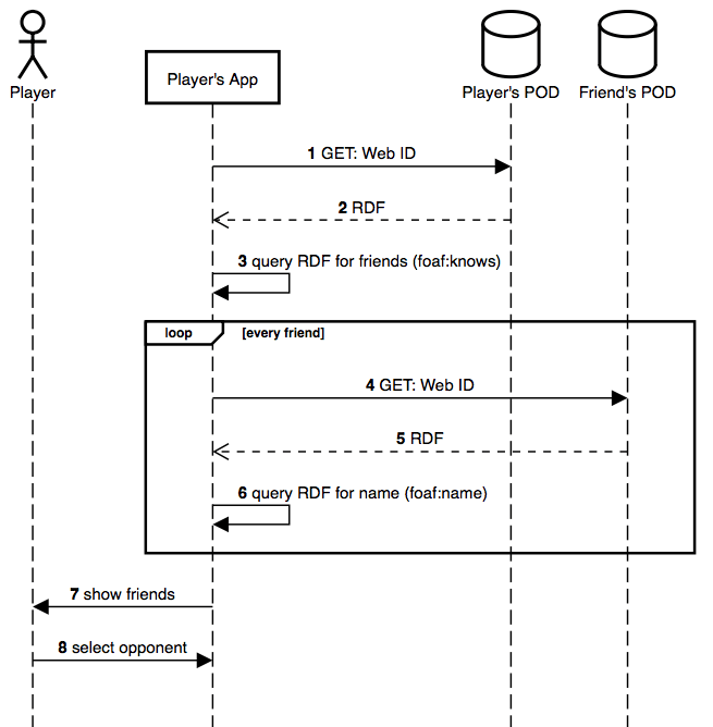 Figure 2: sequence diagram of the steps taken when a player selects an opponent.