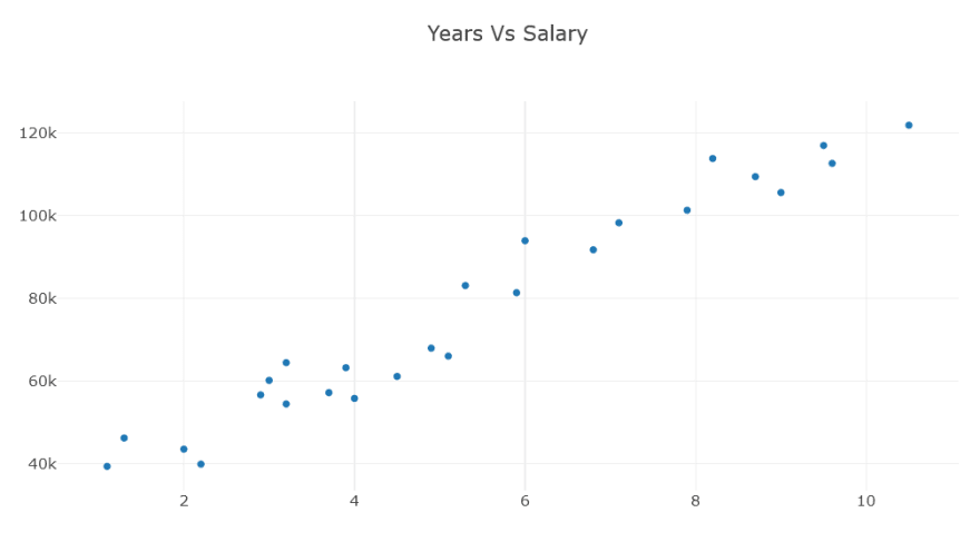 A chart showing a scatter plot of the training data.