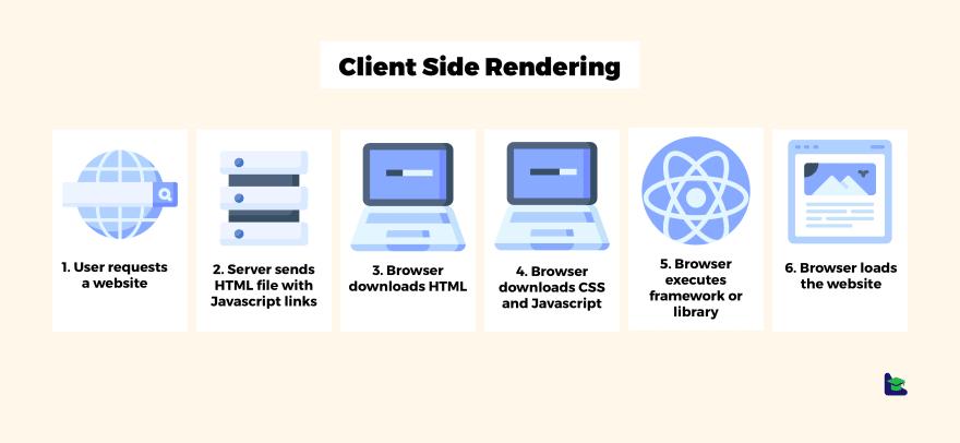 Client Side Rendering - CSR