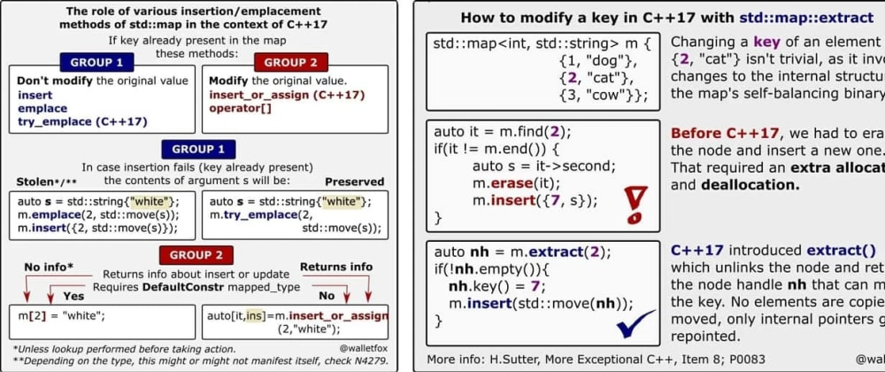 Cover image for Using std::map Wisely With Modern C++
