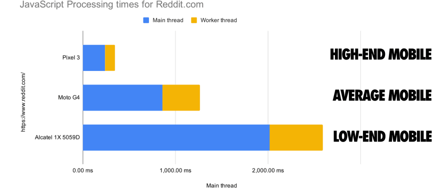 JS processing times for Reddit