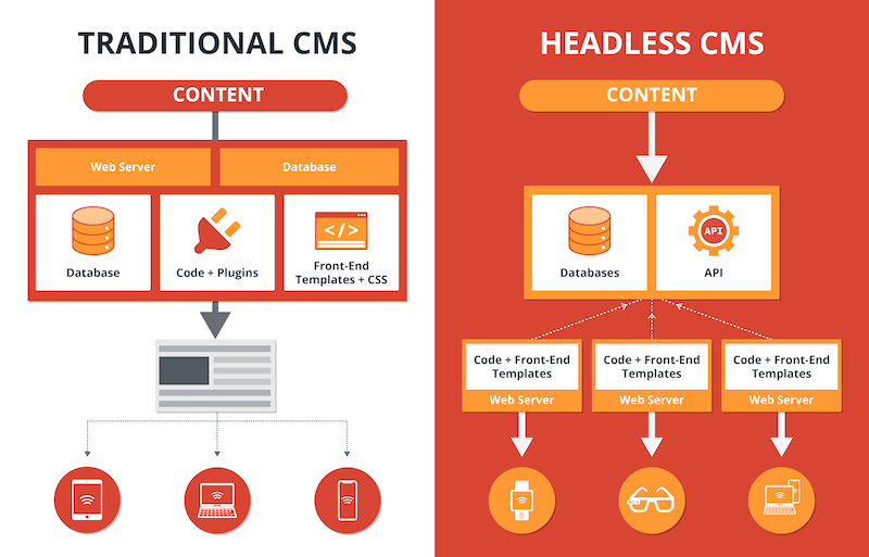 Infográfico mostrando a diferença entre um Traditional e Headless CMS