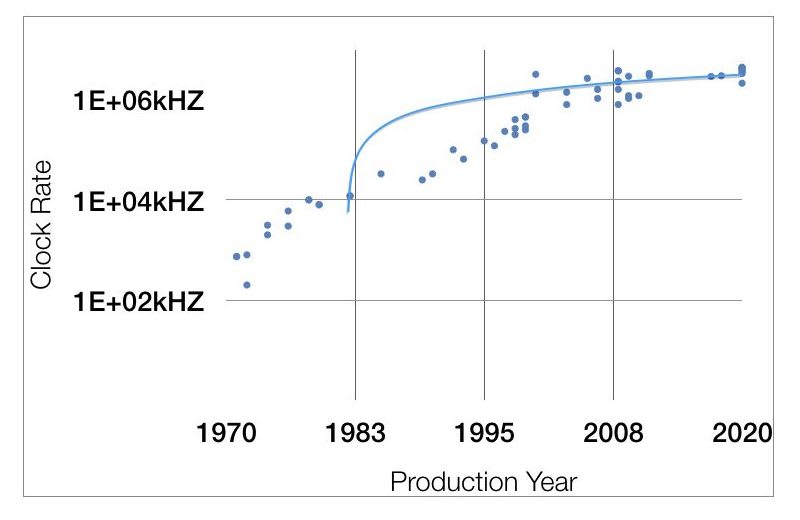 Graph of CPU Speed from 1970 to 2020