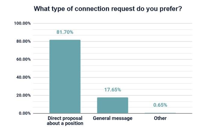 graph: developer connection request preferences