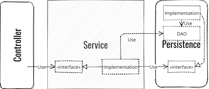 a classic layered architecture implementation