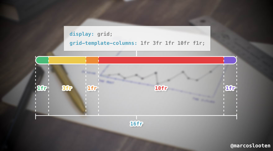 Example of CSS Grid sizing