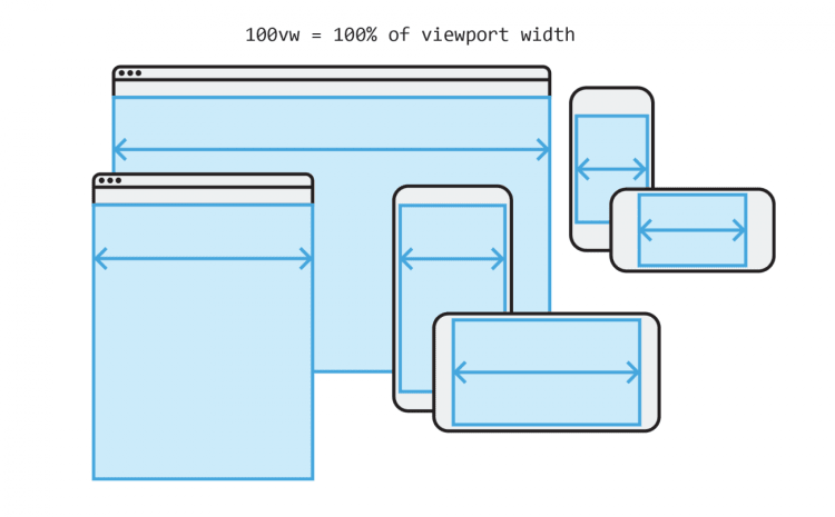 How to check an element is in viewport