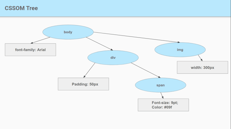 a diagram of CSSOM tree displaying body with its CSS properties in its one node and div on the other node, div has its CSS properties as well