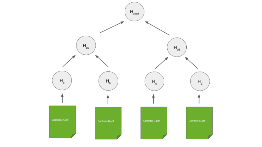 Merkle Tree - Tree Hash