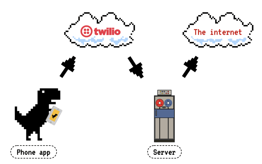 Image showing data flow from phone to Twilio to server to the internet
