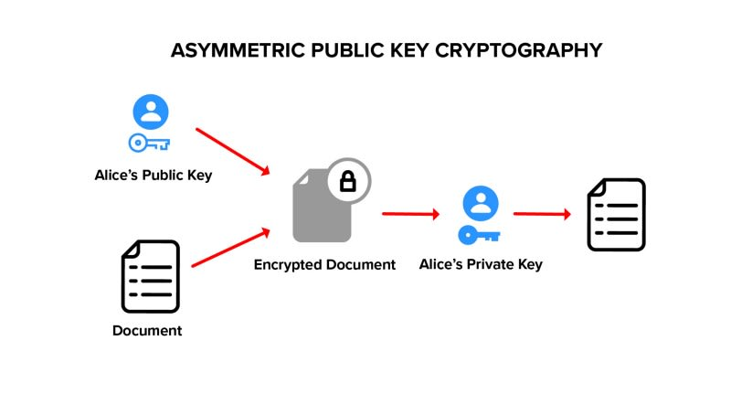 Asymmetric Public Key Crypto
