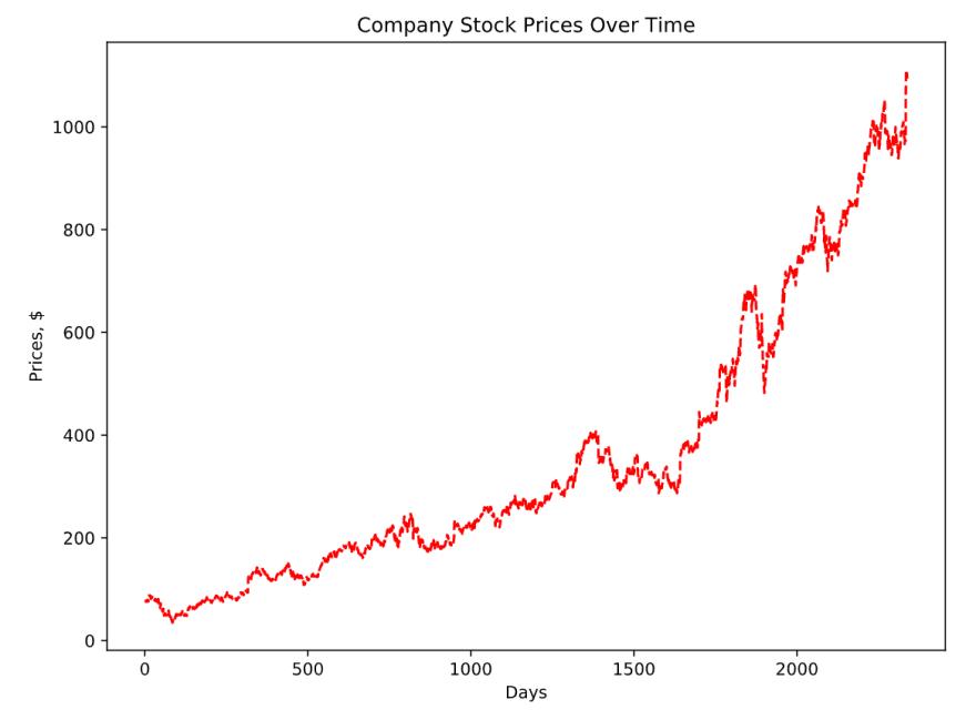 Gráfico de linhas da variação dos preços das ações das companhias ao longo do tempo
