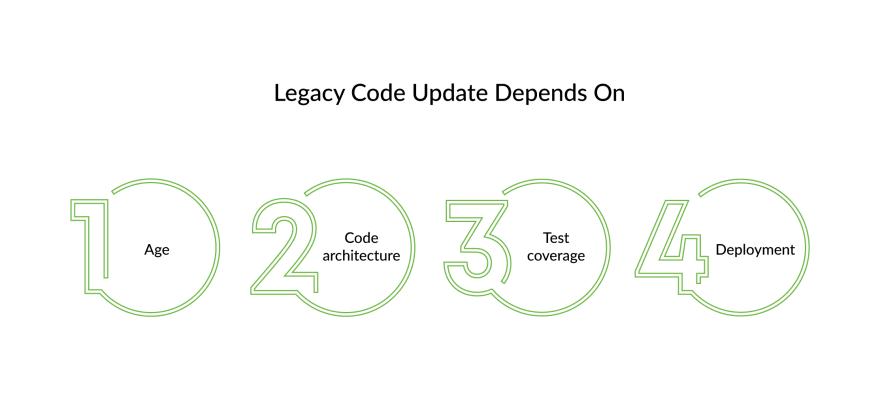 update-legacy- code