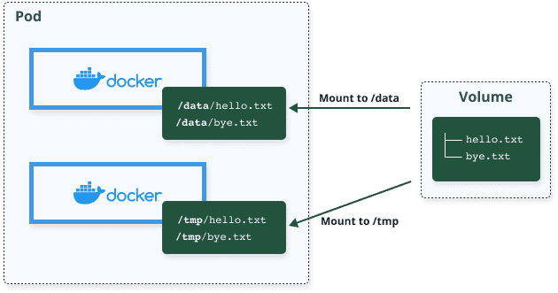 Volume sharing between containers inside a Kubernetes pod