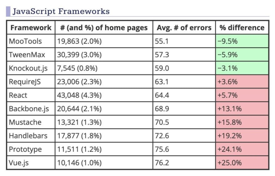 Table showing average number of errors per JavaScript framework. HTML table is available in the next link.