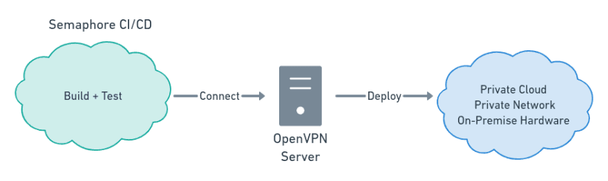 connecting to private networks from Semaphore