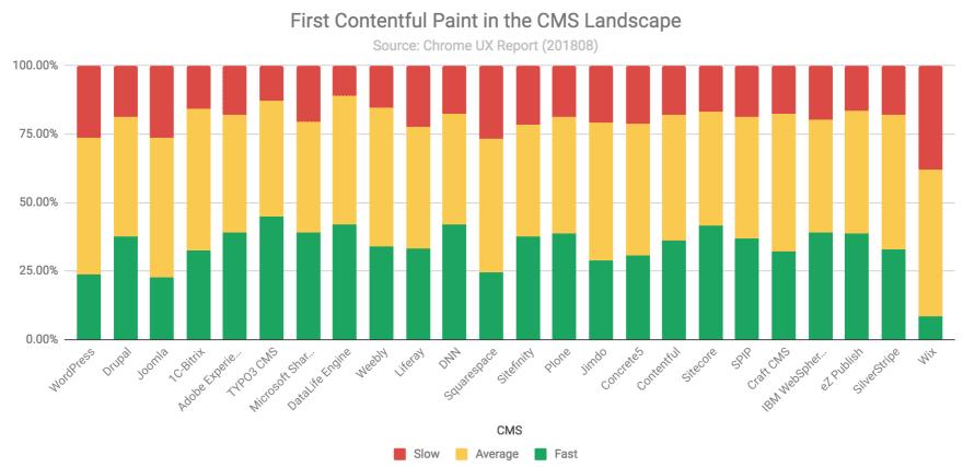 CMS performance