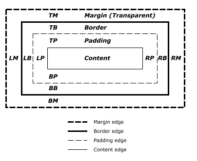 Box Model Described