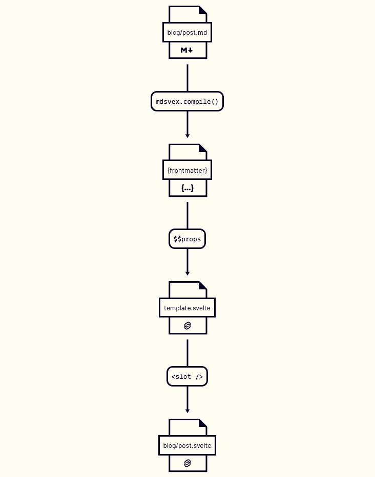 chart that shows blog/post.md - mdsvex.compile() - {frontmatter} - $$props - template.svelte - <slot /> - blog/post.svelte