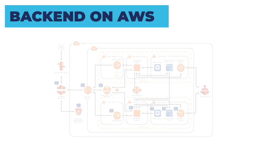 backend on AWS