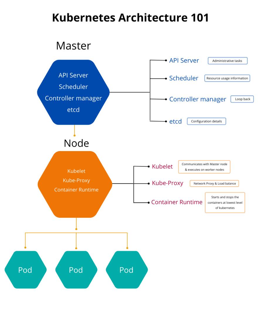 Basic Kubernetes Architecture Representation