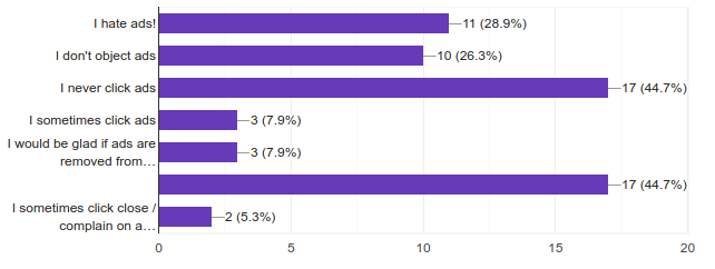 Survey about Ads