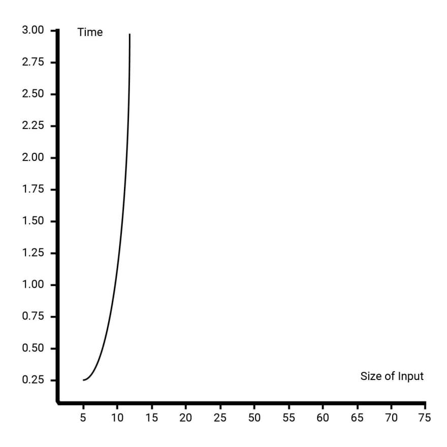 O(n²) Graph